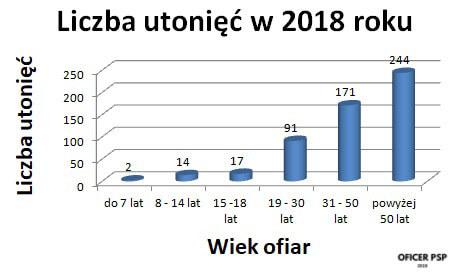 statystyki utoniecia 2018 - Bezpieczne? wakacje